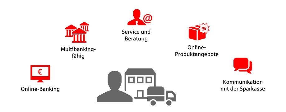Firmenkundenportal Sparkasse Passau